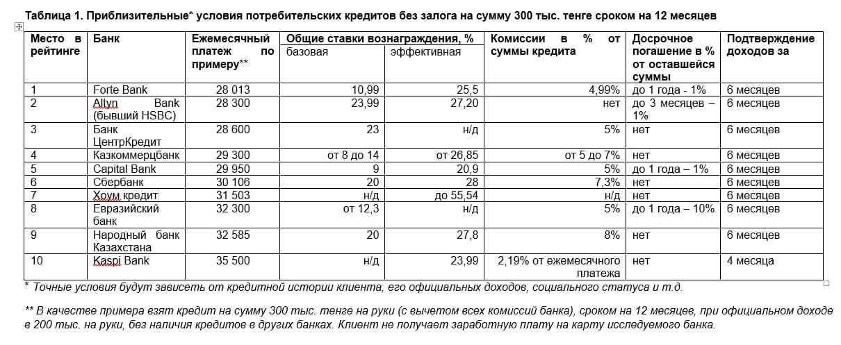 Кредитный калькулятор тенге банк